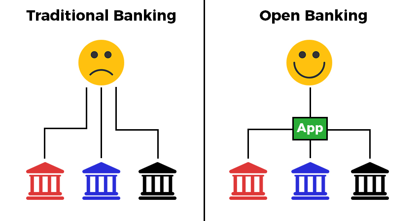 What is Open Banking