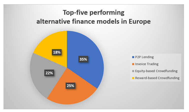 Alternative Finance Options in Europe